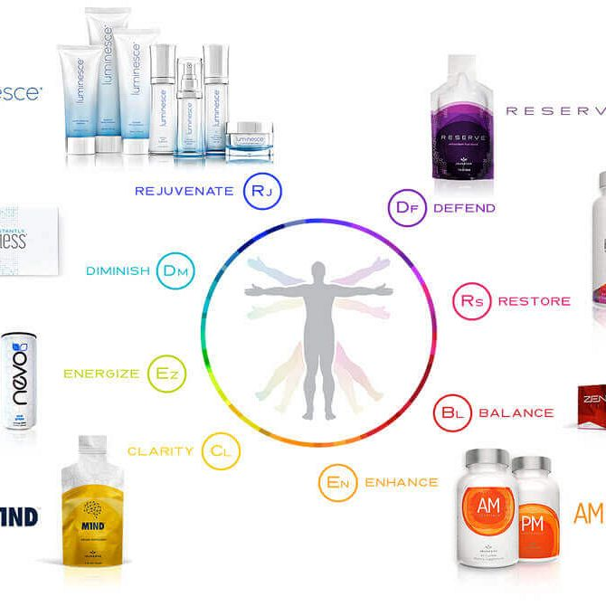 FuelIgniteThrive - Product Partners